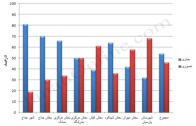 [عکس: chart2.jpg]